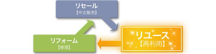 リセール【中古販売】 リフォーム【修理】リユース【再利用】